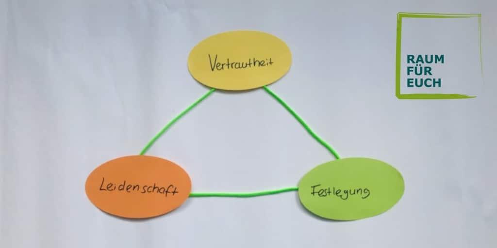 Dreieckstheorie der Liebe - Sternberg